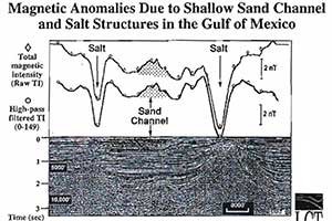 3-D Seismic Pitfalls