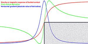 grav-mag response curve over a fault