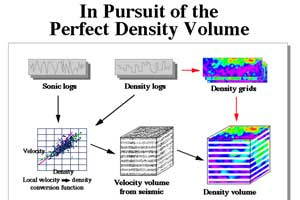 in pursuit of the perfect density volume